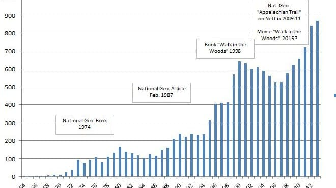 A graph shows statistics for hikers on the Appalachian Trail.
