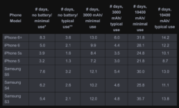 A tabular chart shows the number of days of phone use under various conditions.