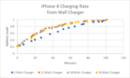 iPhone 8 Charging Rate from Wall Charger