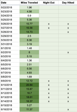 Screen shot of a spreadsheet with daily mileage