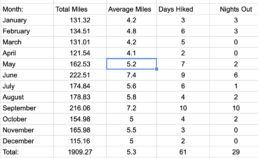 Screen Shot of daily mileage goals spreadsheet